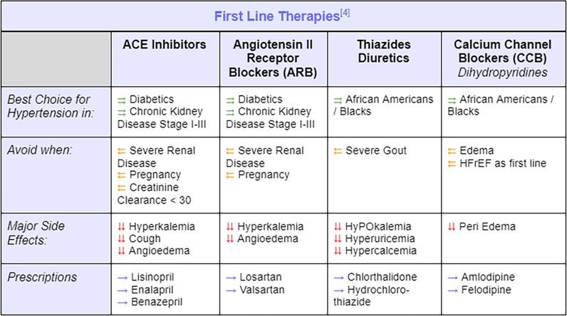 First Line Therapies for Hypertension