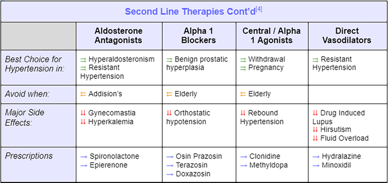 Second Line Therapies (continued), Hypertension
